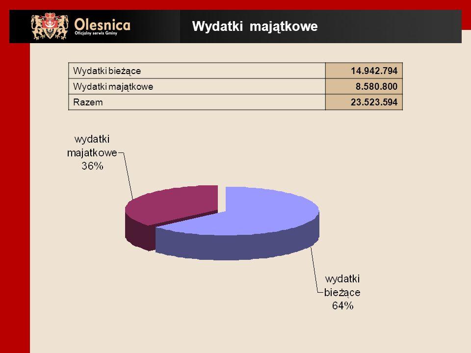 Wydatki majątkowe Wydatki bieżące 14.942.794 Wydatki majątkowe 8.580.800 Razem 23.523.594
