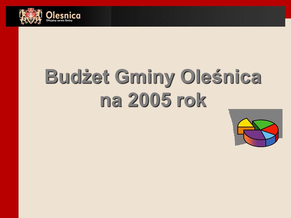 Budżet Gminy Oleśnica na 2005 rok