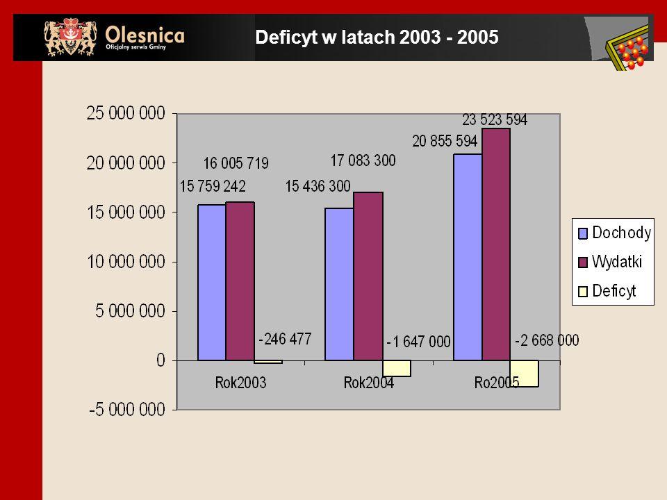 Deficyt w latach 2003 - 2005