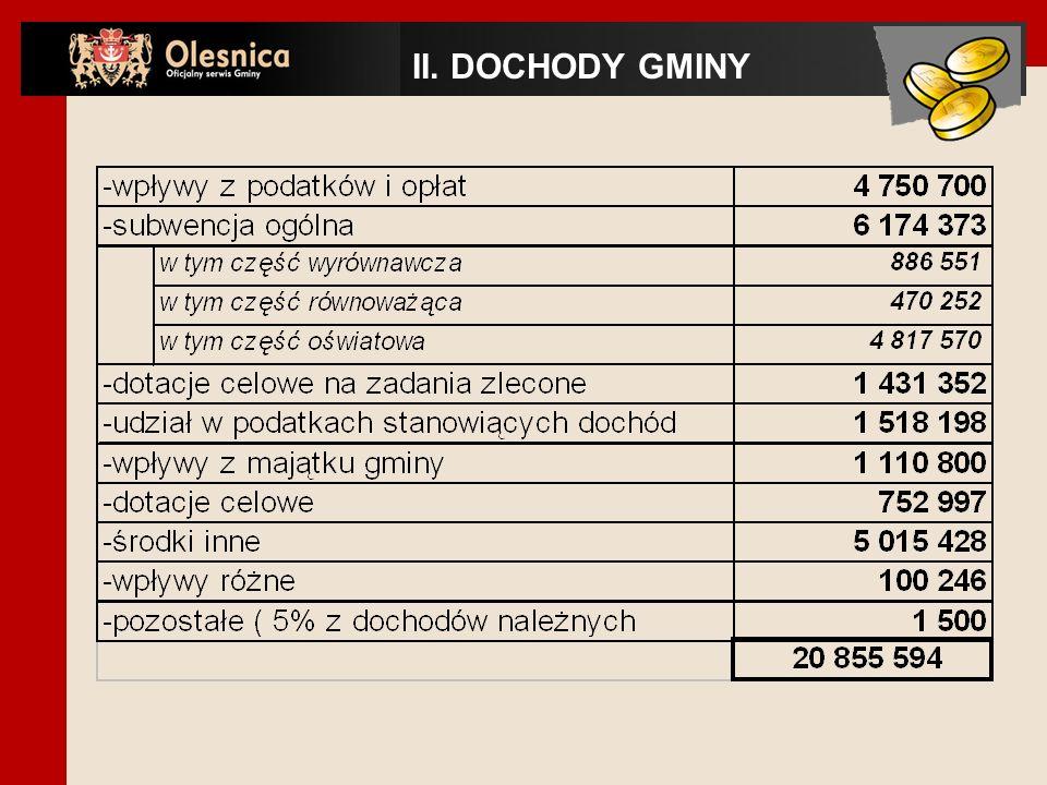 II. DOCHODY GMINY