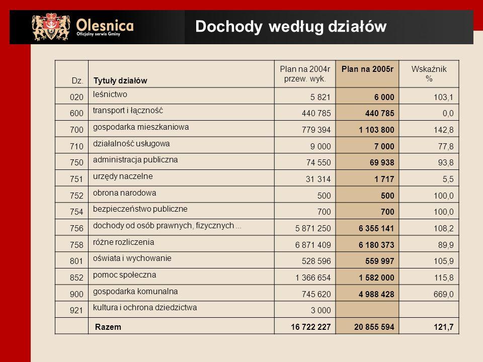 Dz.Tytuły działów Plan na 2004r przew. wyk.