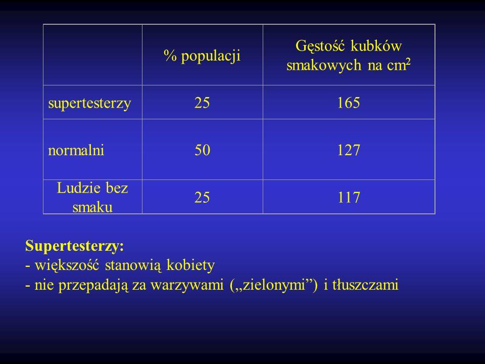 % populacji Gęstość kubków smakowych na cm 2 supertesterzy25165 normalni50127 Ludzie bez smaku 25117 Supertesterzy: - większość stanowią kobiety - nie