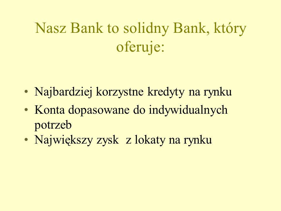 Nasz Bank to solidny Bank, który oferuje: Najbardziej korzystne kredyty na rynku Konta dopasowane do indywidualnych potrzeb Największy zysk z lokaty na rynku