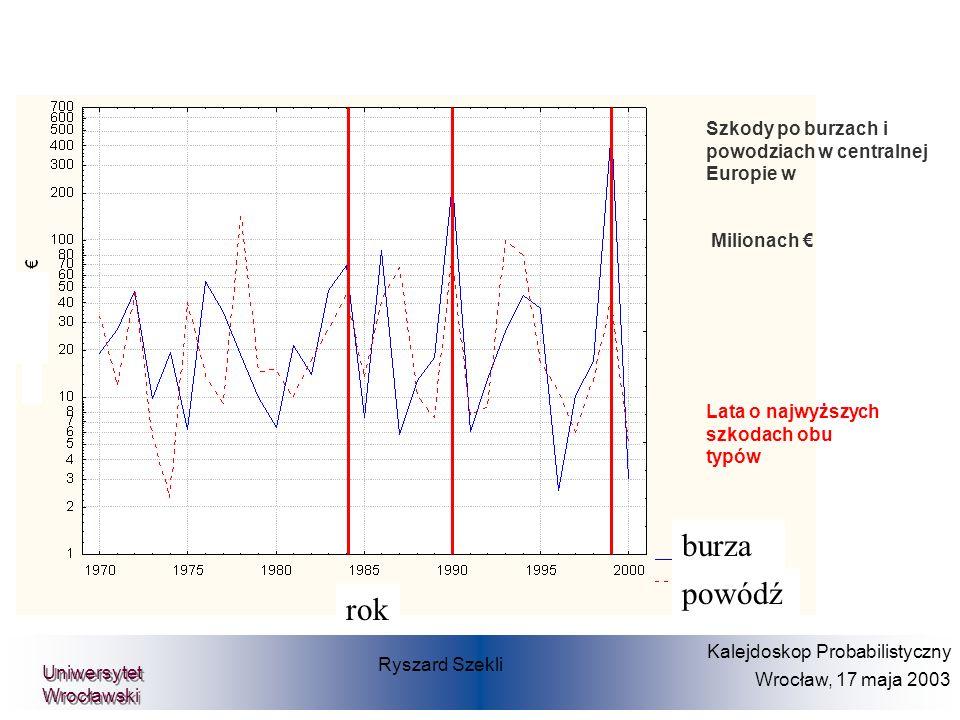 Szkody po burzach i powodziach w centralnej Europie w Milionach Lata o najwyższych szkodach obu typów Ryszard Szekli Kalejdoskop Probabilistyczny Wroc