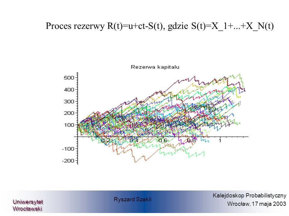 Ryszard Szekli Kalejdoskop Probabilistyczny Wrocław, 17 maja 2003 Uniwersytet Wrocławski Proces rezerwy R(t)=u+ct-S(t), gdzie S(t)=X_1+...+X_N(t)