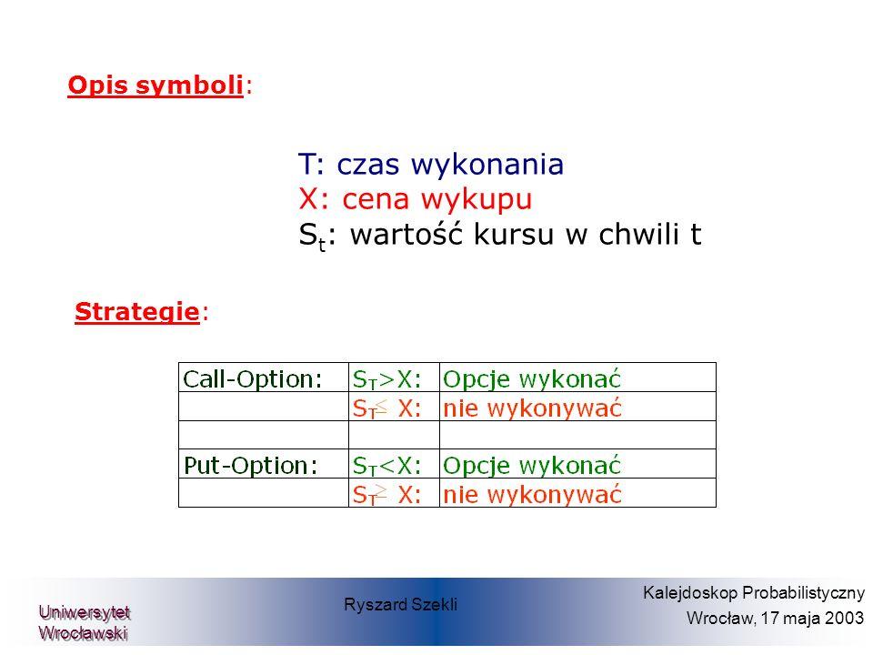 Opis symboli: Strategie: Prof. Dr. Dietmar Pfeifer Teilprojekt Diskrete Finanzmathematik Ryszard Szekli Kalejdoskop Probabilistyczny Wrocław, 17 maja