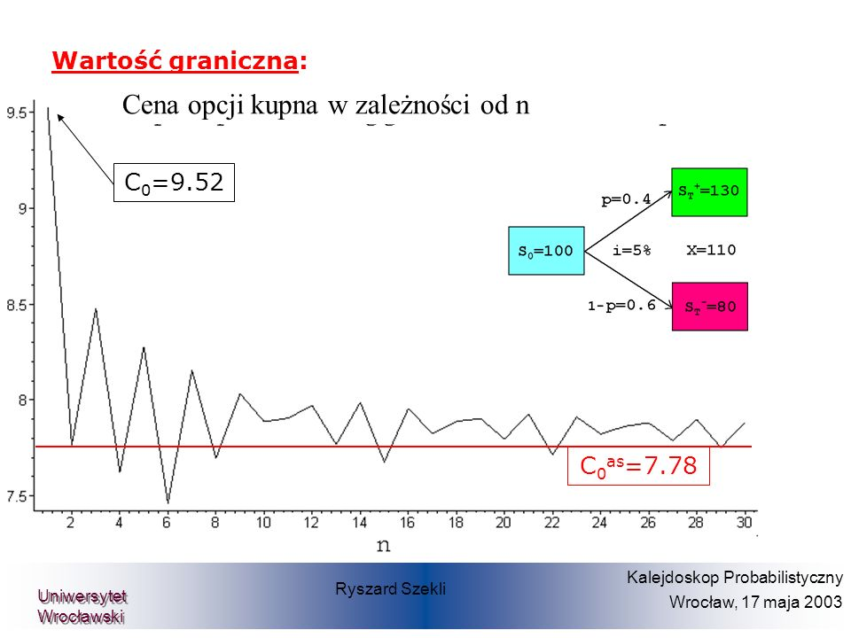 Prof. Dr. Dietmar Pfeifer Teilprojekt Diskrete Finanzmathematik Wartość graniczna: C 0 =9.52 C 0 as =7.78 Ryszard Szekli Kalejdoskop Probabilistyczny