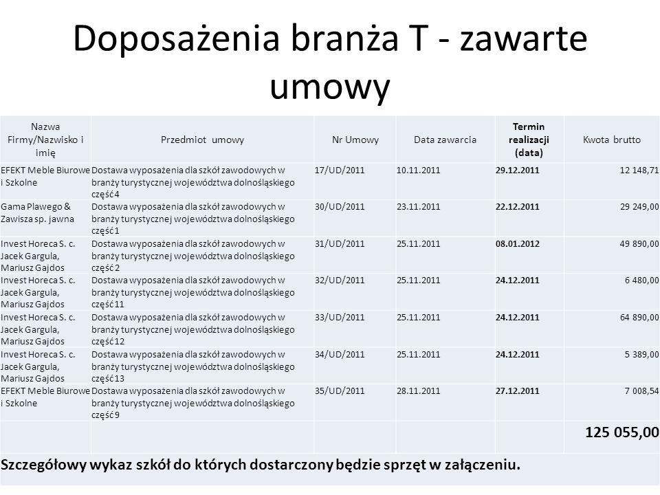 Branża T – dostawy 13.12.2011r.1. Zespół Szkół Ponadgimnazjalnych im.