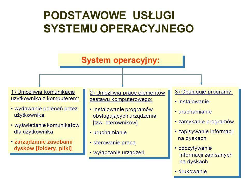 PODSTAWOWE USŁUGI SYSTEMU OPERACYJNEGO 1) Umożliwia komunikację użytkownika z komputerem: wydawanie poleceń przez użytkownika wyświetlanie komunikatów