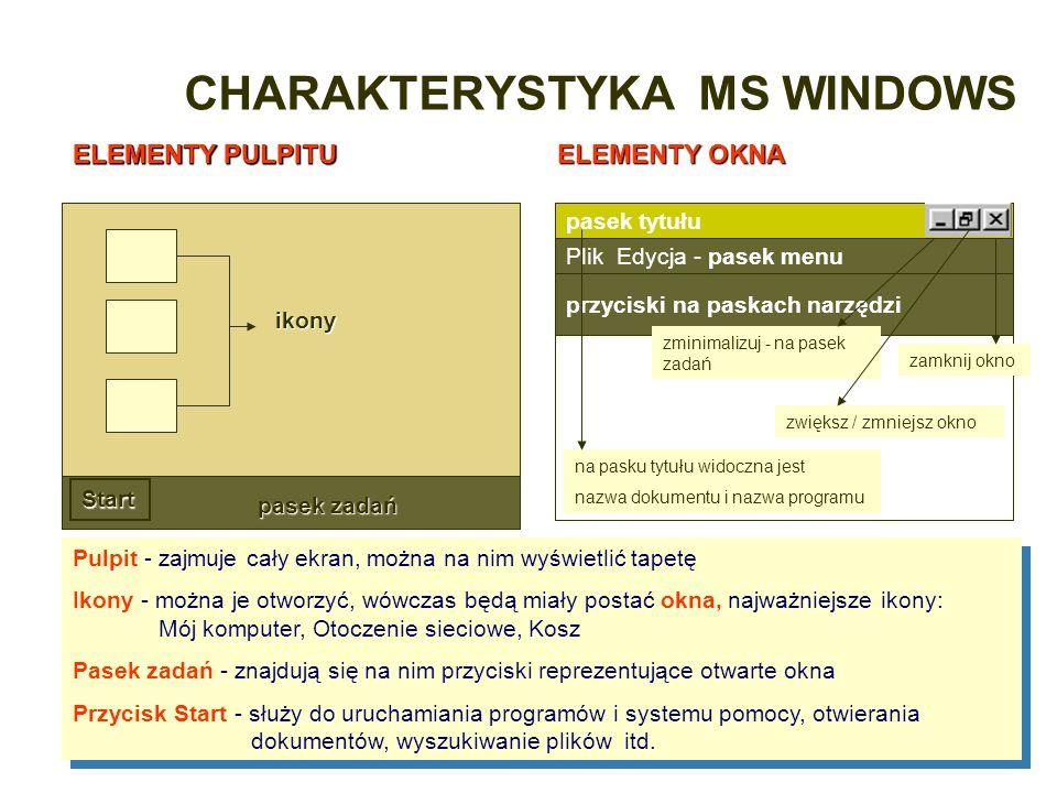 CHARAKTERYSTYKA MS WINDOWS Pulpit - zajmuje cały ekran, można na nim wyświetlić tapetę Ikony - można je otworzyć, wówczas będą miały postać okna, najw