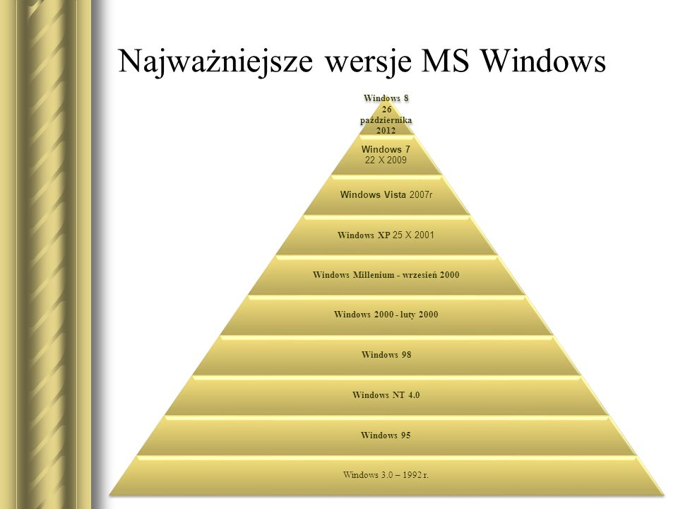 Najważniejsze wersje MS Windows Windows 8 26 października 2012 Windows 7 22 X 2009 Windows Vista 2007r Windows XP 25 X 2001 Windows Millenium - wrzesień 2000 Windows 2000 - luty 2000 Windows 98 Windows NT 4.0 Windows 95 Windows 3.0 – 1992 r.