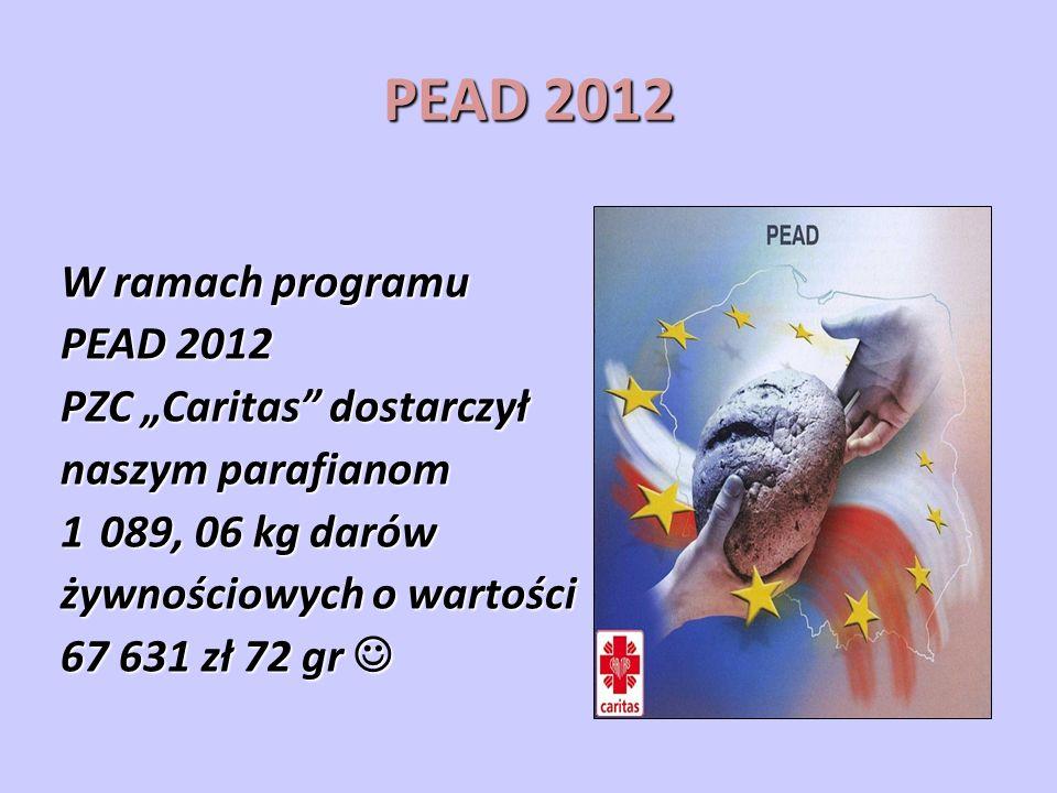 PEAD 2012 W ramach programu PEAD 2012 PZC Caritas dostarczył naszym parafianom 1089, 06 kg darów żywnościowych o wartości 67 631 zł 72 gr 67 631 zł 72 gr