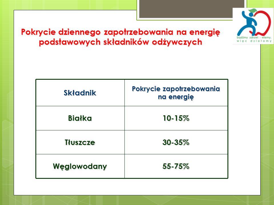 Pokrycie dziennego zapotrzebowania na energię podstawowych składników odżywczych 55-75%Węglowodany 30-35%Tłuszcze 10-15%Białka Pokrycie zapotrzebowani