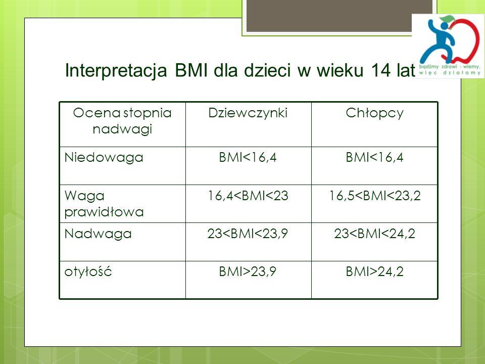 BMI>24,2BMI>23,9otyłość 23<BMI<24,223<BMI<23,9Nadwaga 16,5<BMI<23,216,4<BMI<23Waga prawidłowa BMI<16,4 Niedowaga ChłopcyDziewczynkiOcena stopnia nadwa