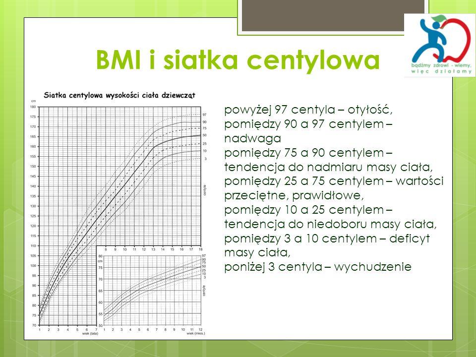 BMI i siatka centylowa powyżej 97 centyla – otyłość, pomiędzy 90 a 97 centylem – nadwaga pomiędzy 75 a 90 centylem – tendencja do nadmiaru masy ciała,