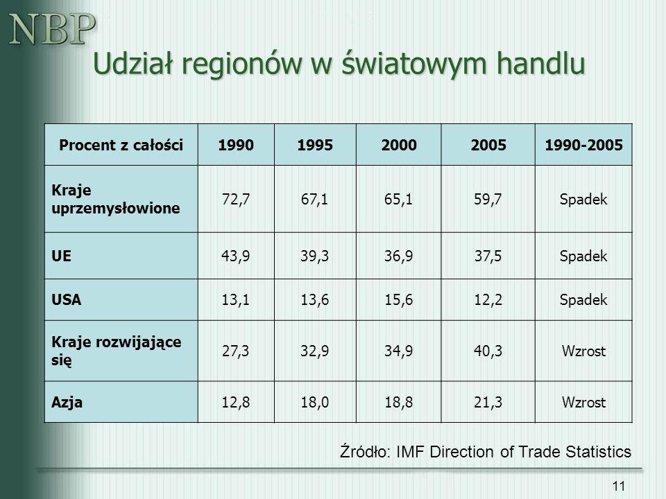 11 Udział regionów w światowym handlu Procent z całości19901995200020051990-2005 Kraje uprzemysłowione 72,767,165,159,7Spadek UE43,939,336,937,5Spadek