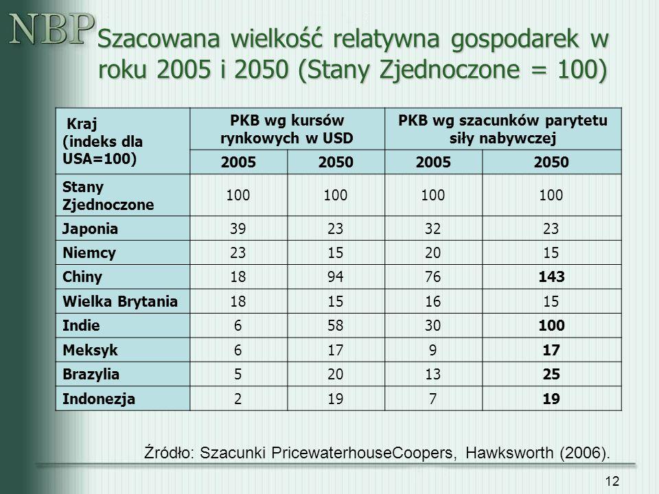 12 Szacowana wielkość relatywna gospodarek w roku 2005 i 2050 (Stany Zjednoczone = 100) Kraj (indeks dla USA=100) PKB wg kursów rynkowych w USD PKB wg