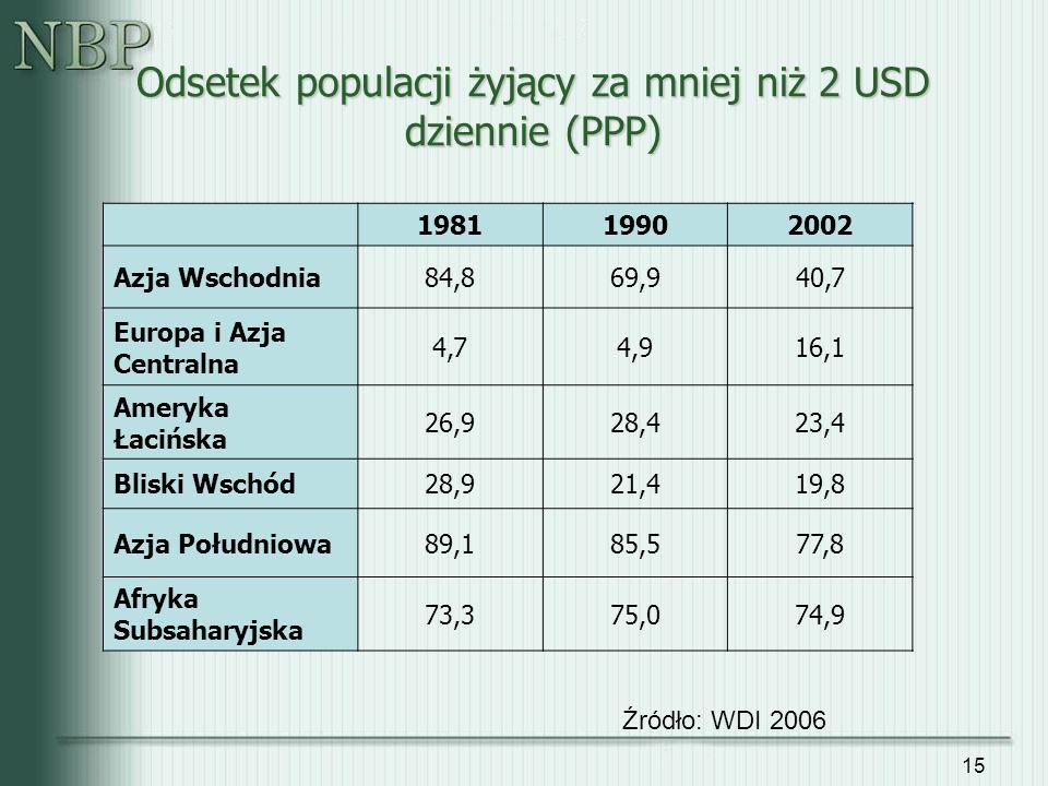 15 Odsetek populacji żyjący za mniej niż 2 USD dziennie (PPP) 198119902002 Azja Wschodnia84,869,940,7 Europa i Azja Centralna 4,74,916,1 Ameryka Łaciń