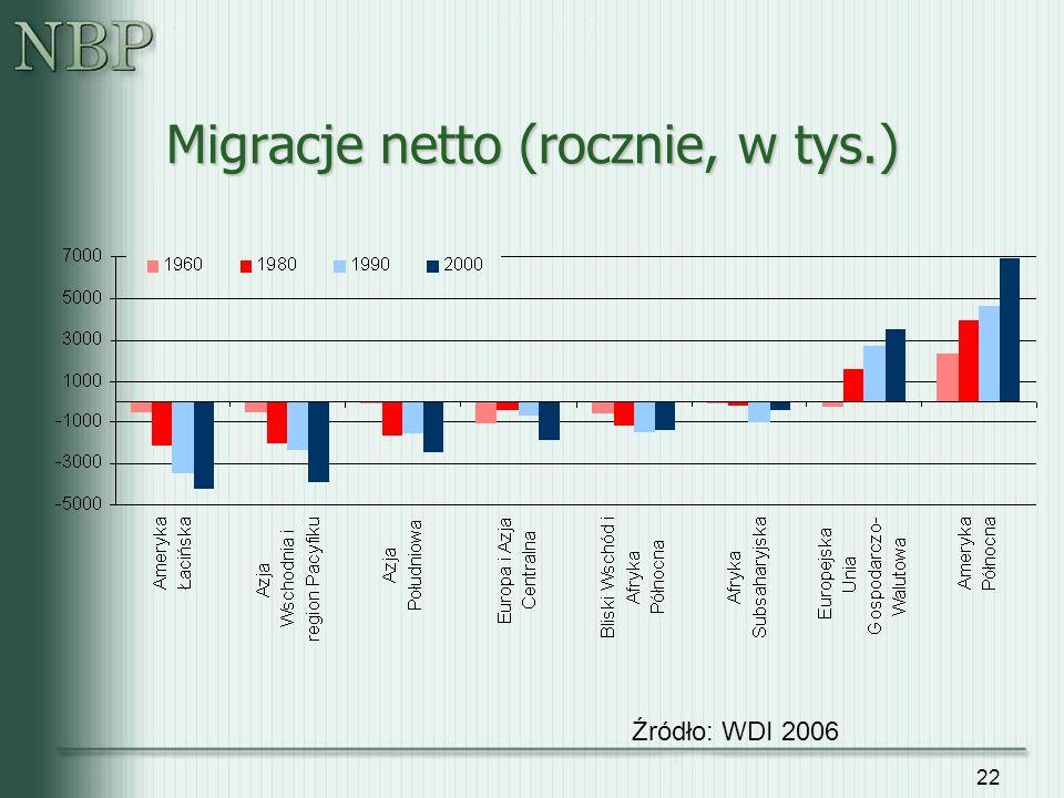 22 Migracje netto (rocznie, w tys.) Źródło: WDI 2006