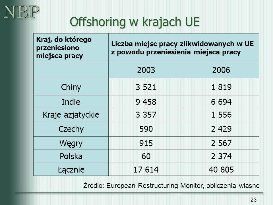 23 Offshoring w krajach UE Kraj, do którego przeniesiono miejsca pracy Liczba miejsc pracy zlikwidowanych w UE z powodu przeniesienia miejsca pracy 20