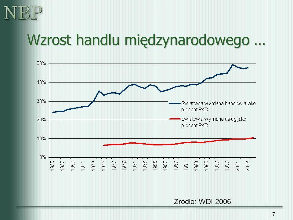 7 Źródło: WDI 2006 Wzrost handlu międzynarodowego …