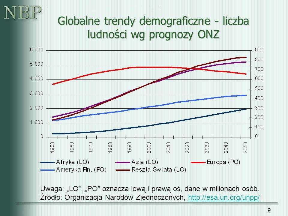 9 Globalne trendy demograficzne - liczba ludności wg prognozy ONZ Uwaga: LO, PO oznacza lewą i prawą oś, dane w milionach osób. Źródło: Organizacja Na