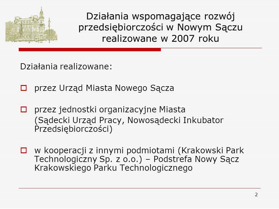 2 Działania wspomagające rozwój przedsiębiorczości w Nowym Sączu realizowane w 2007 roku Działania realizowane: przez Urząd Miasta Nowego Sącza przez jednostki organizacyjne Miasta (Sądecki Urząd Pracy, Nowosądecki Inkubator Przedsiębiorczości) w kooperacji z innymi podmiotami (Krakowski Park Technologiczny Sp.
