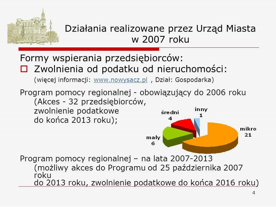 4 Działania realizowane przez Urząd Miasta w 2007 roku Formy wspierania przedsiębiorców: Zwolnienia od podatku od nieruchomości: (więcej informacji: www.nowysacz.pl, Dział: Gospodarka)www.nowysacz.pl Program pomocy regionalnej - obowiązujący do 2006 roku (Akces - 32 przedsiębiorców, zwolnienie podatkowe do końca 2013 roku); Program pomocy regionalnej – na lata 2007-2013 (możliwy akces do Programu od 25 października 2007 roku do 2013 roku, zwolnienie podatkowe do końca 2016 roku)