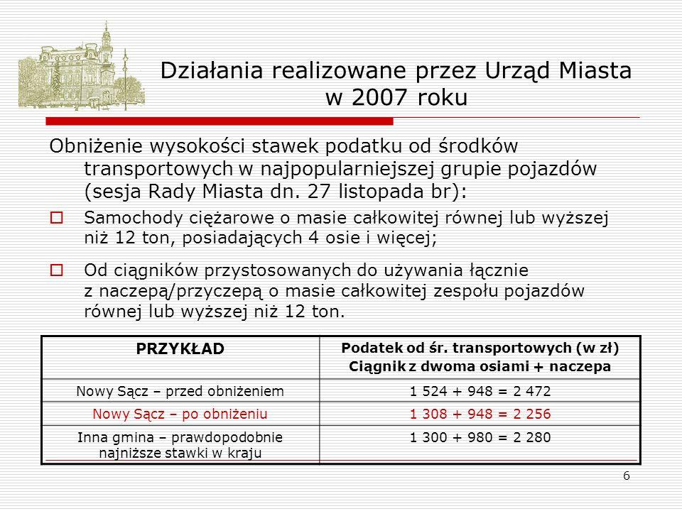 6 Działania realizowane przez Urząd Miasta w 2007 roku Obniżenie wysokości stawek podatku od środków transportowych w najpopularniejszej grupie pojazdów (sesja Rady Miasta dn.