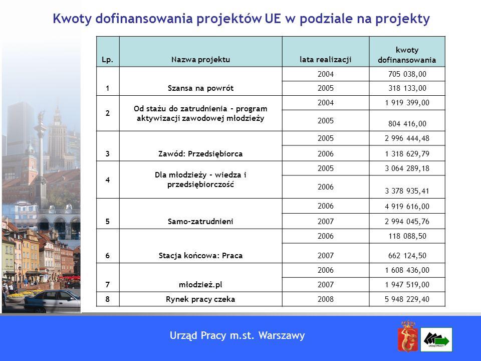 Urząd Pracy m.st. Warszawy Lp.Nazwa projektulata realizacji kwoty dofinansowania 1Szansa na powrót 2004705 038,00 2005318 133,00 2 Od stażu do zatrudn