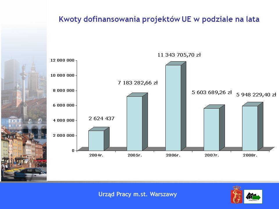 Urząd Pracy m.st. Warszawy Kwoty dofinansowania projektów UE w podziale na lata