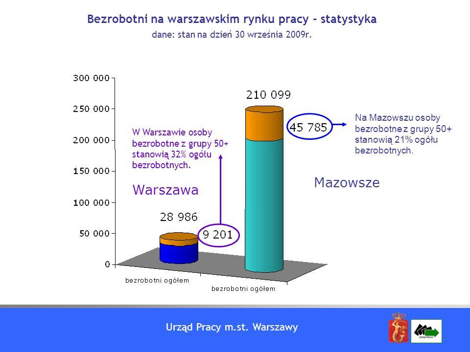 Urząd Pracy m.st. Warszawy Bezrobotni na warszawskim rynku pracy - statystyka dane: stan na dzień 30 września 2009r. Na Mazowszu osoby bezrobotne z gr