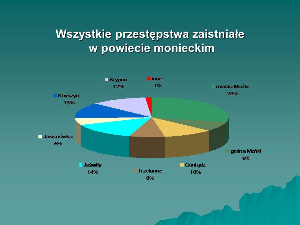 Geografia przestępstw w powiecie monieckim w latach 2007-2010* * dane w ujęciu procentowym, dotyczące zaistniałych przestępstw, wyliczone na podstawie