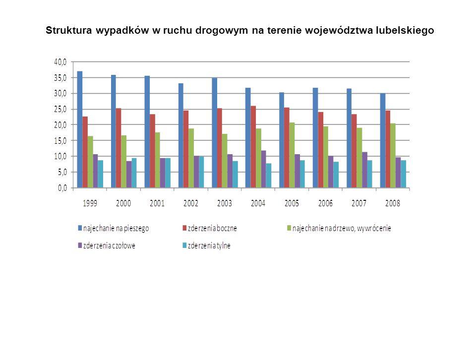 Struktura wypadków w ruchu drogowym na terenie województwa lubelskiego