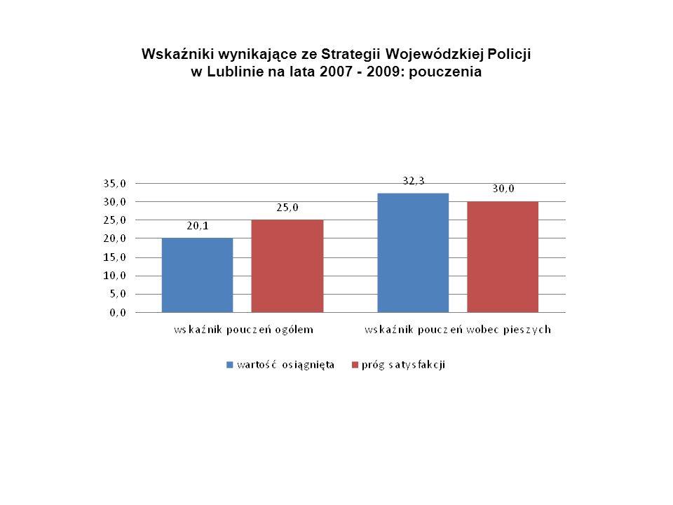 Wskaźniki wynikające ze Strategii Wojewódzkiej Policji w Lublinie na lata 2007 - 2009: główne obszary Obszary przejeżdżanie przejść oraz wykroczenia pieszych wymagają dalszych działań mających na celu dostosowanie struktury ujawnianych wykroczeń do istniejącej struktury zagrożenia.
