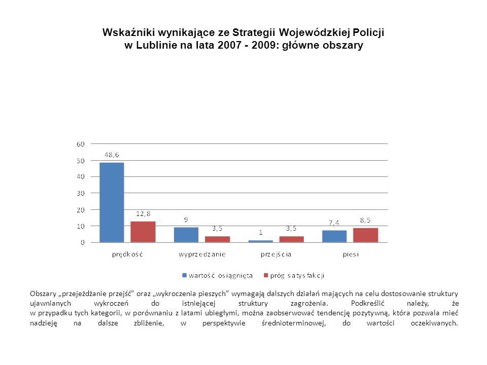 Wskaźniki wynikające ze Strategii Wojewódzkiej Policji w Lublinie na lata 2007 - 2009: główne obszary Obszary przejeżdżanie przejść oraz wykroczenia p