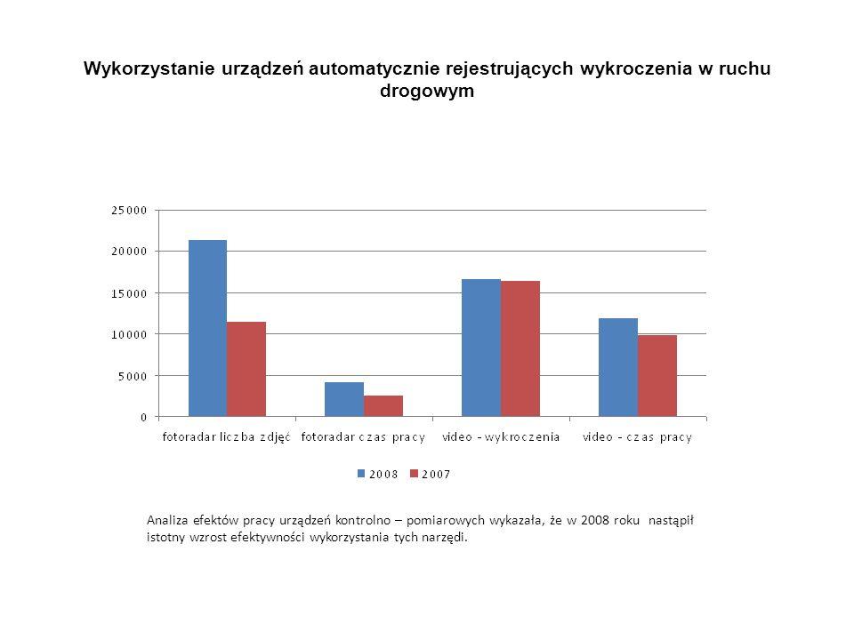 Wykorzystanie urządzeń automatycznie rejestrujących wykroczenia w ruchu drogowym Analiza efektów pracy urządzeń kontrolno – pomiarowych wykazała, że w