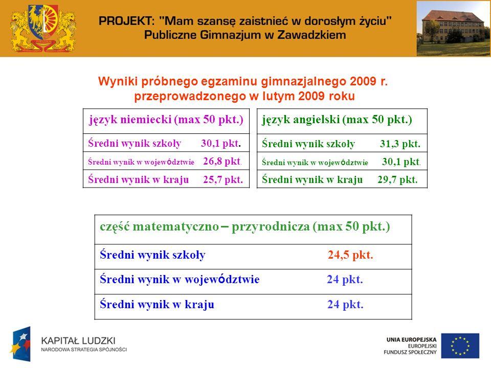 Wyniki próbnego egzaminu gimnazjalnego 2009 r. przeprowadzonego w lutym 2009 roku język niemiecki (max 50 pkt.) Średni wynik szkoły 30,1 pkt. Średni w