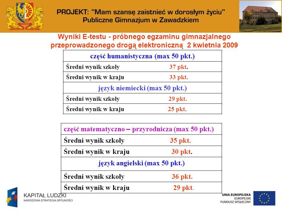 Wyniki E-testu - próbnego egzaminu gimnazjalnego przeprowadzonego drogą elektroniczną 2 kwietnia 2009 część humanistyczna (max 50 pkt.) Średni wynik szkoły 37 pkt.