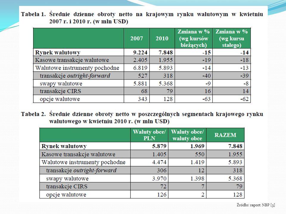Źródło: raport NBP [3]