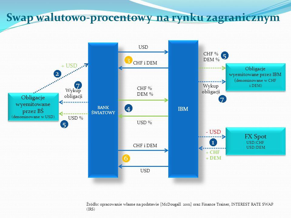 Swap walutowo-procentowy na rynku zagranicznym BANK ŚWIATOWY IBM FX Spot USD/CHF USD/DEM FX Spot USD/CHF USD/DEM Obligacje wyemitowane przez IBM ( den