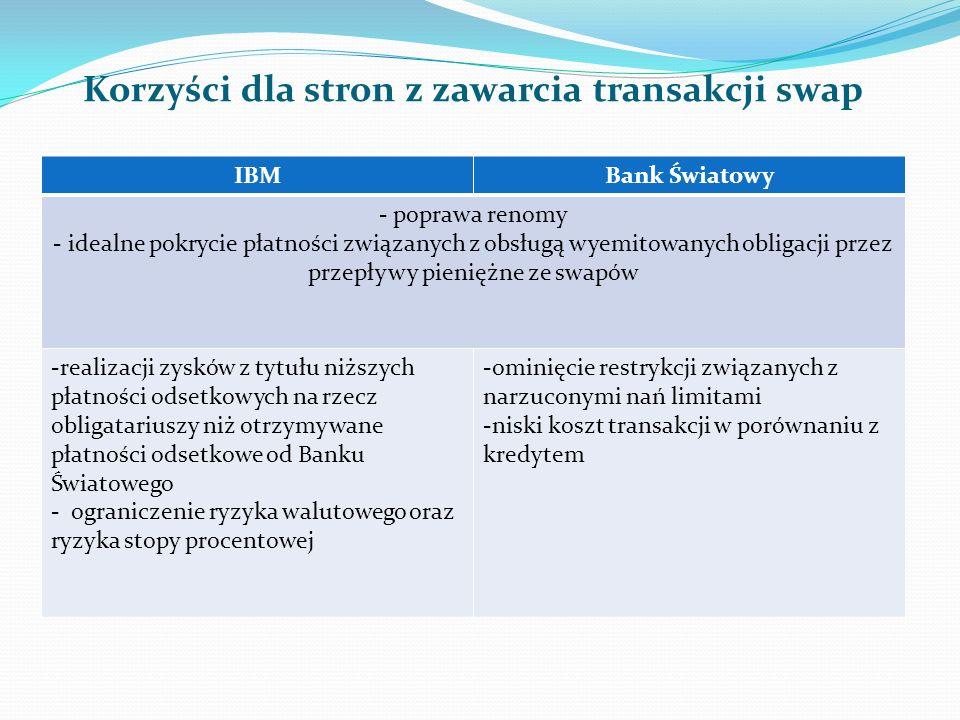 Korzyści dla stron z zawarcia transakcji swap IBMBank Światowy - poprawa renomy - idealne pokrycie płatności związanych z obsługą wyemitowanych obligacji przez przepływy pieniężne ze swapów -realizacji zysków z tytułu niższych płatności odsetkowych na rzecz obligatariuszy niż otrzymywane płatności odsetkowe od Banku Światowego - ograniczenie ryzyka walutowego oraz ryzyka stopy procentowej -ominięcie restrykcji związanych z narzuconymi nań limitami -niski koszt transakcji w porównaniu z kredytem