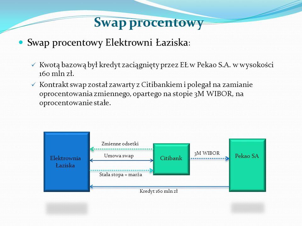 Swap procentowy Swap procentowy Elektrowni Łaziska : Kwotą bazową był kredyt zaciągnięty przez EŁ w Pekao S.A. w wysokości 160 mln zł. Kontrakt swap z