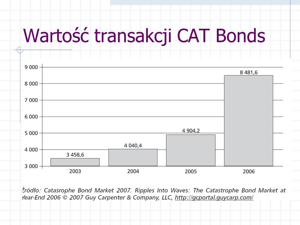 Wartość transakcji CAT Bonds