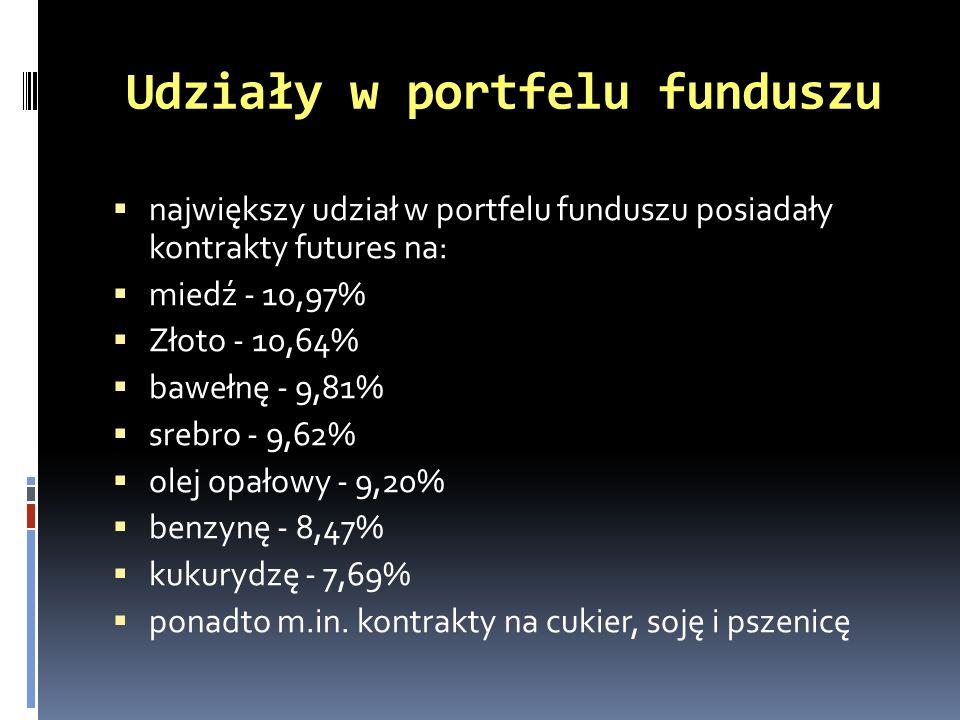 Udziały w portfelu funduszu największy udział w portfelu funduszu posiadały kontrakty futures na: miedź - 10,97% Złoto - 10,64% bawełnę - 9,81% srebro