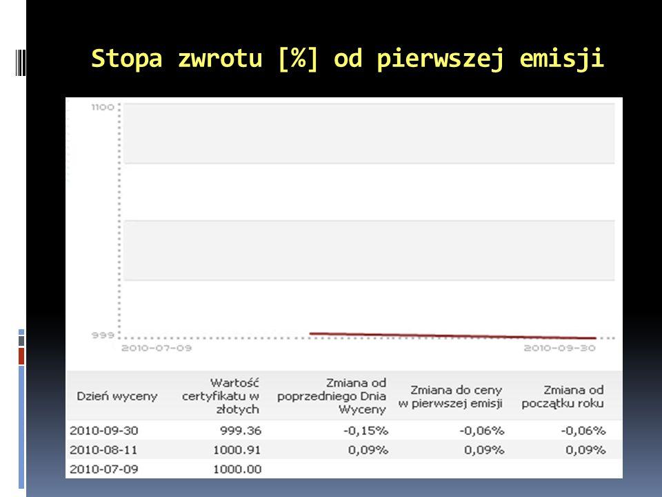 Stopa zwrotu [%] od pierwszej emisji
