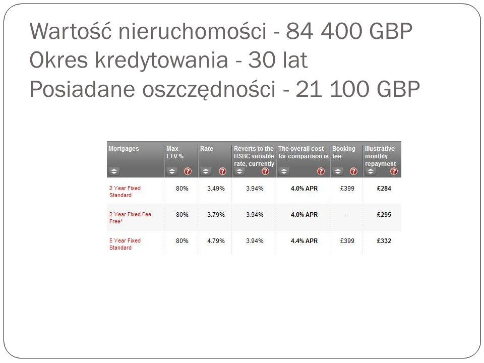 Wartość nieruchomości - 84 400 GBP Okres kredytowania - 30 lat Posiadane oszczędności - 21 100 GBP