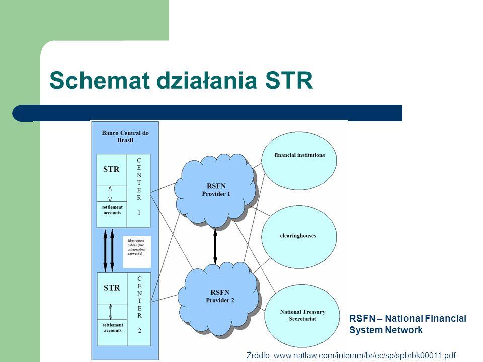 Schemat działania STR Źródło: www.natlaw.com/interam/br/ec/sp/spbrbk00011.pdf RSFN – National Financial System Network