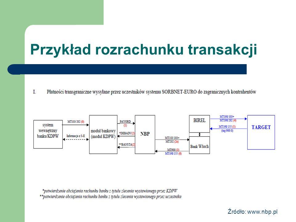 Przykład rozrachunku transakcji Źródło: www.nbp.pl