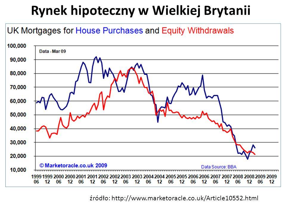 źródło: http://www.marketoracle.co.uk/Article10552.html Rynek hipoteczny w Wielkiej Brytanii